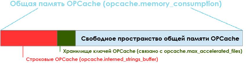 Обзор расширения OPCache для PHP - 13