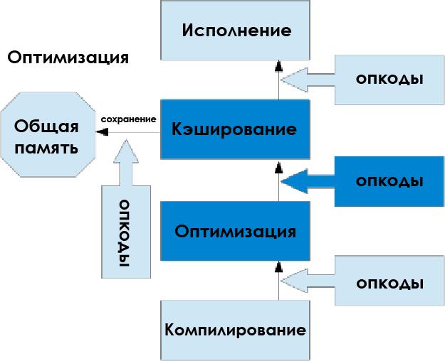 Обзор расширения OPCache для PHP - 4