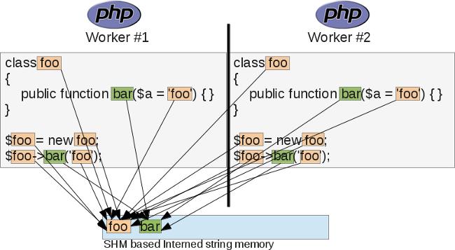 Обзор расширения OPCache для PHP - 9