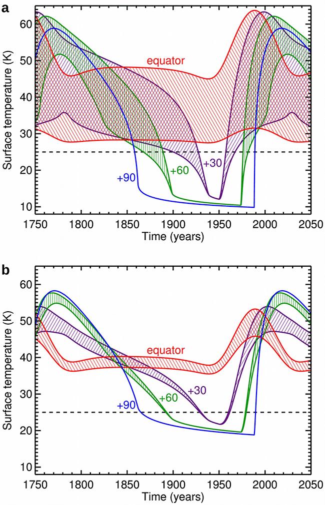 Опубликованы расчёты для теории происхождения пятна Мордор на северном полюсе Харона - 3
