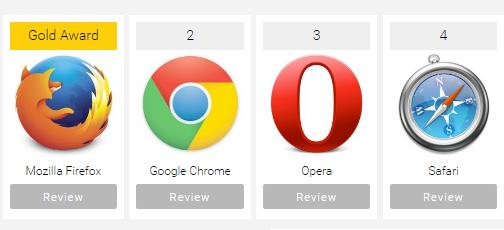 Судя по всему, лучшие времена браузера Safari позади - 9