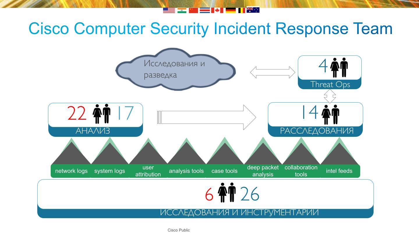 Уровни и численность специалистов реагирования на инциденты в Cisco