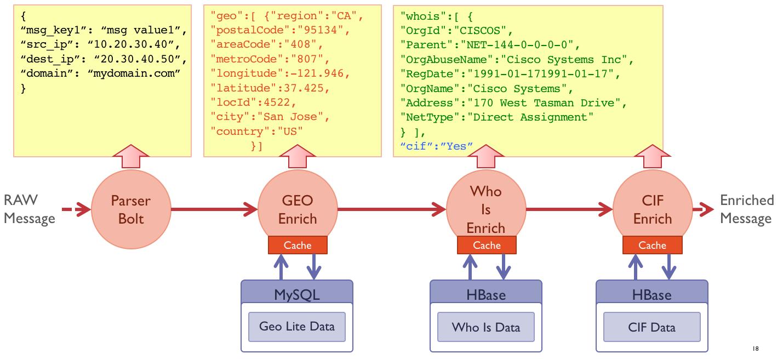 Процесс обогащения исходных данных
