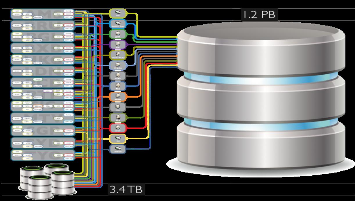 Хранилище OpenSOC в Cisco