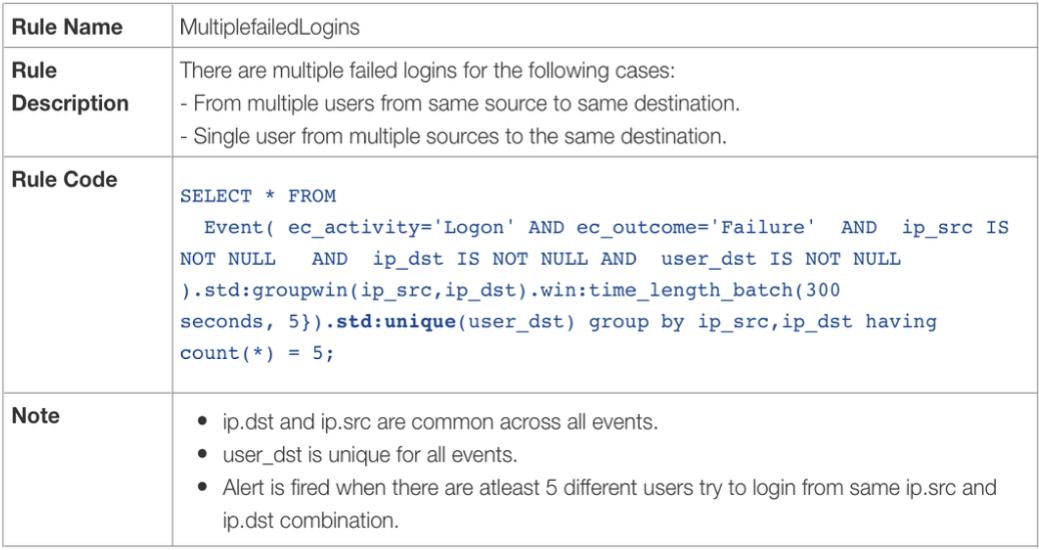 Пример правила корреляции на базе Esper