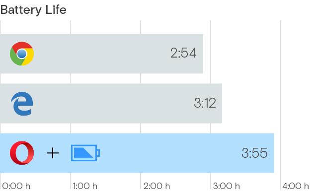 Microsoft опять хвастается энергоэффективностью Edge - 3