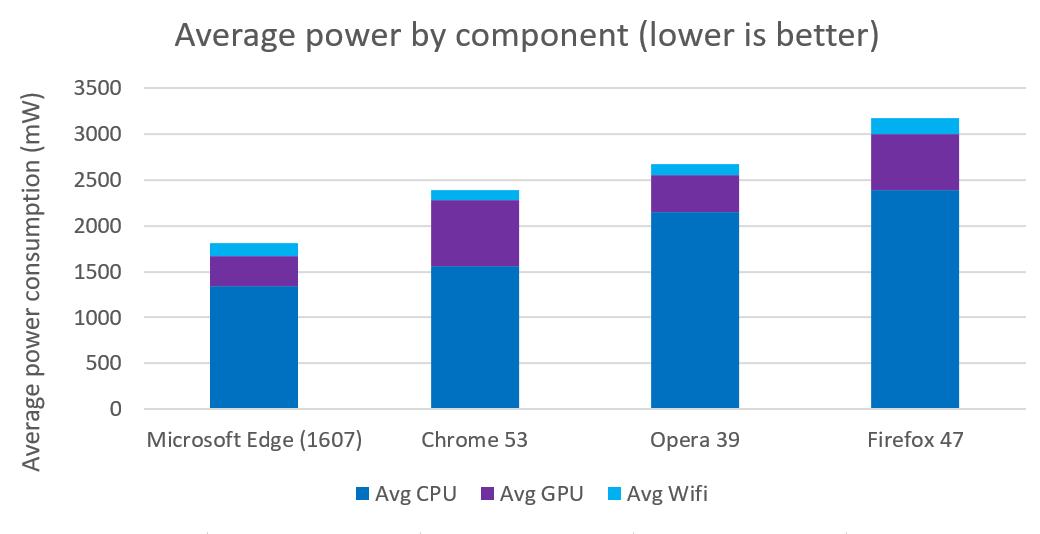 Microsoft опять хвастается энергоэффективностью Edge - 4