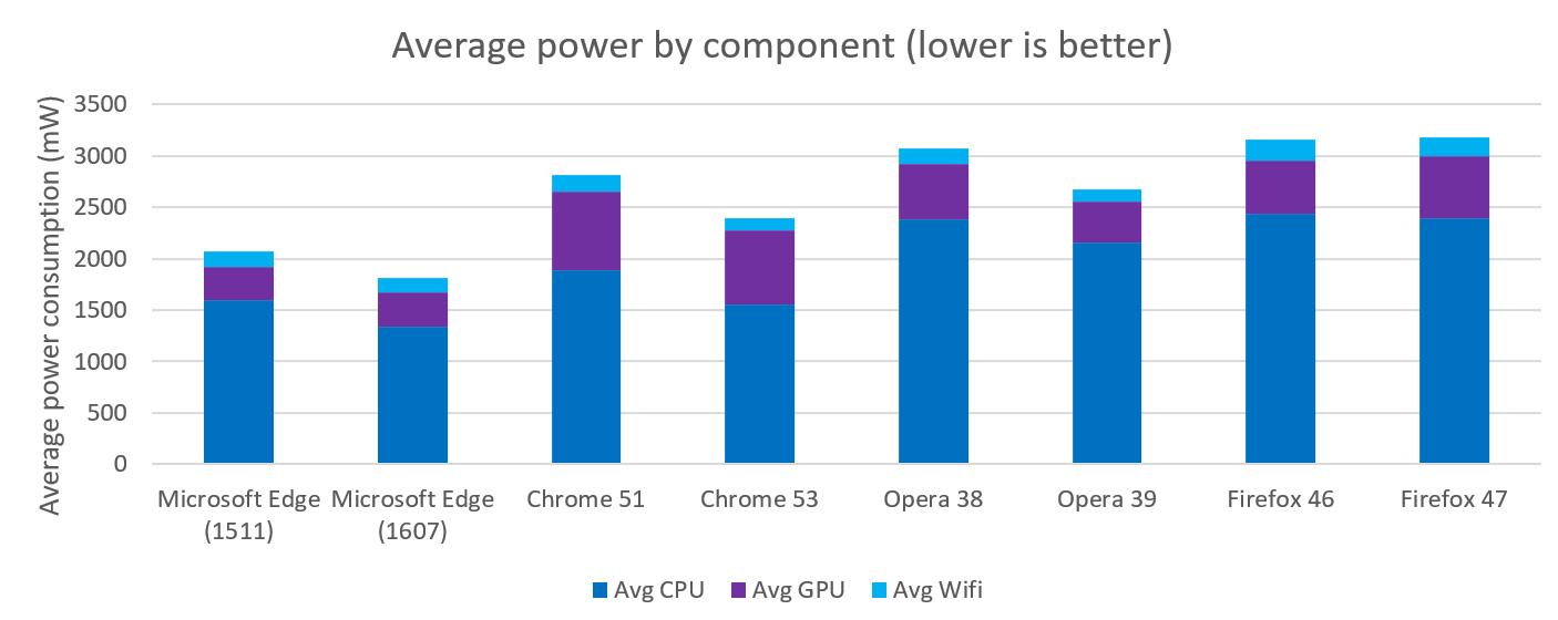 Microsoft опять хвастается энергоэффективностью Edge - 5