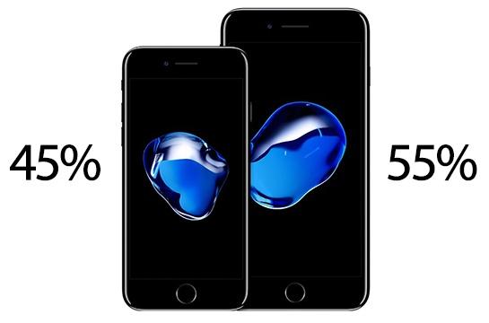 iPhone 7 Plus оказался популярнее iPhone 7 — впервые с момента появления в линейке iPhone модели Plus