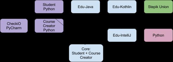 Новый плагин от Stepik.org для IntelliJ IDEA - 7