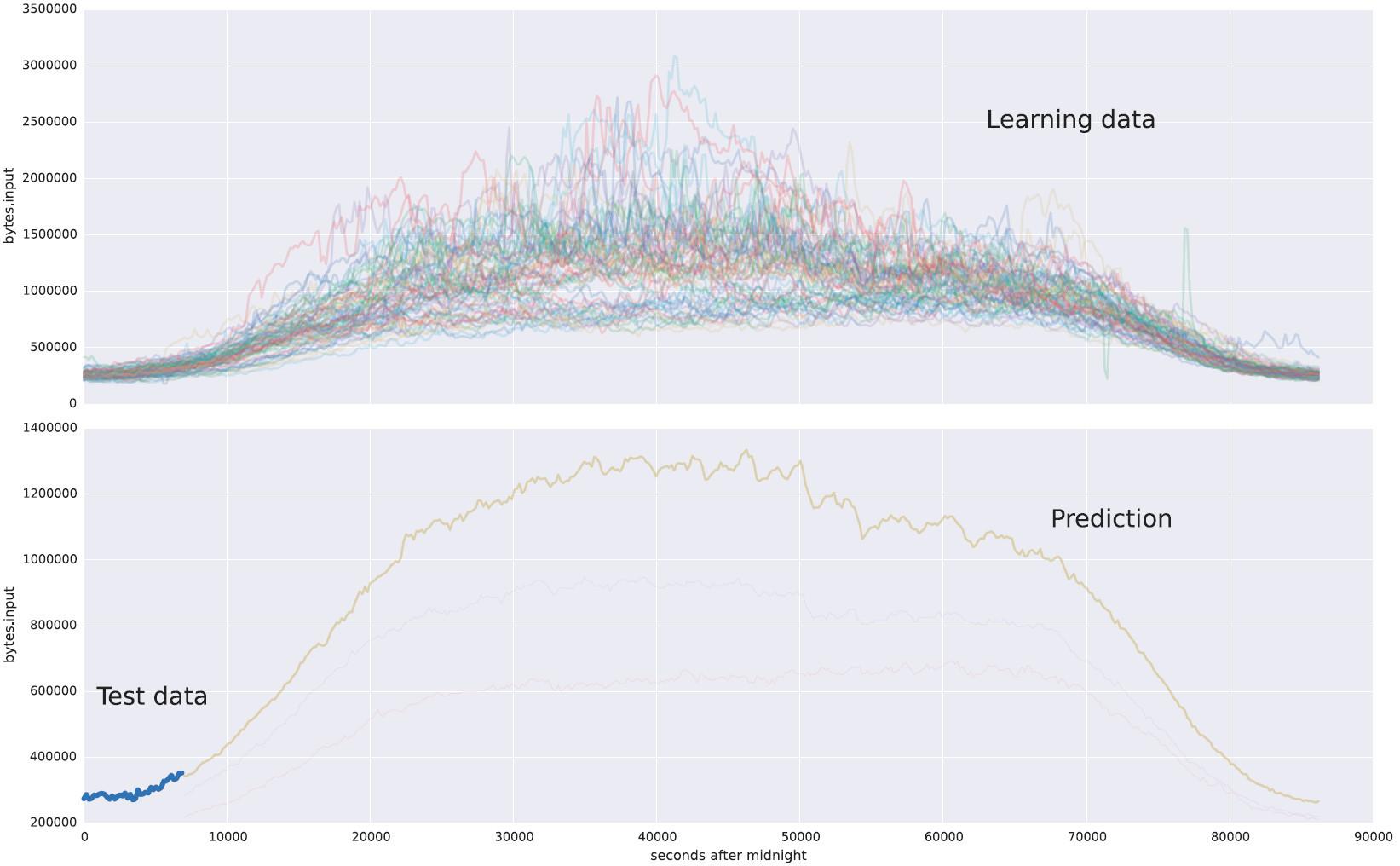Особенности использования машинного обучения при защите от DDoS-атак - 2