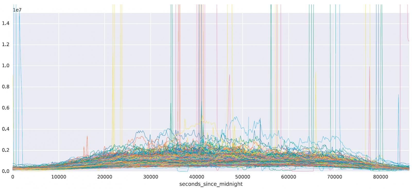 Особенности использования машинного обучения при защите от DDoS-атак - 4