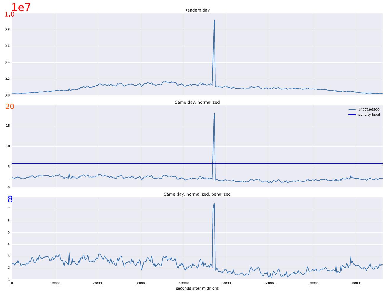 Особенности использования машинного обучения при защите от DDoS-атак - 5