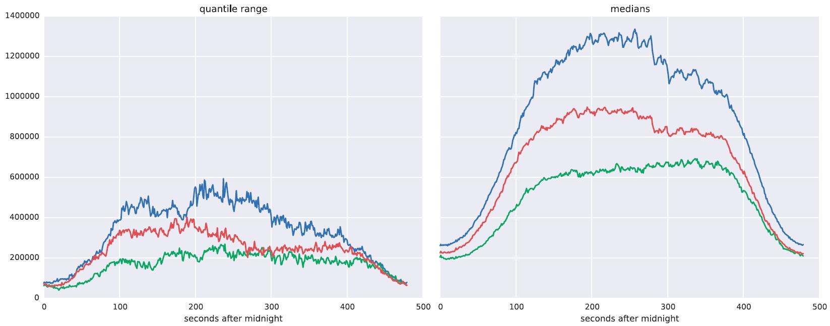 Особенности использования машинного обучения при защите от DDoS-атак - 8
