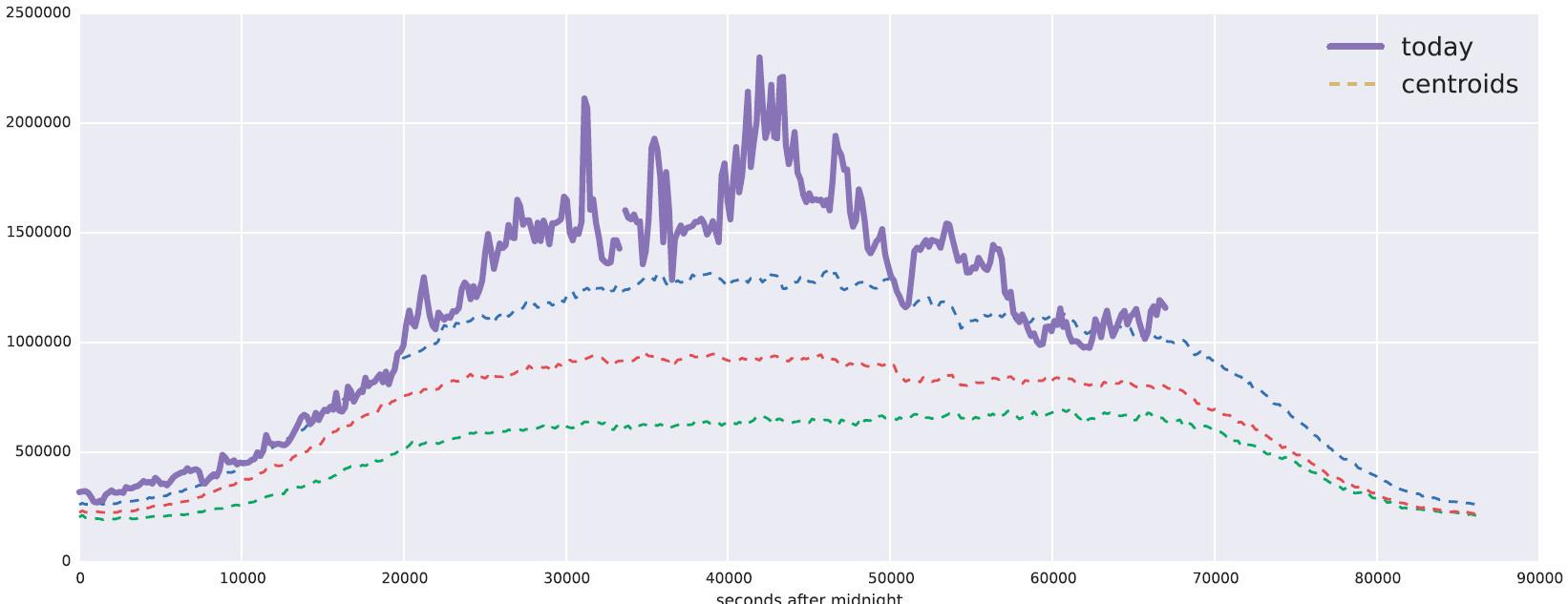 Особенности использования машинного обучения при защите от DDoS-атак - 9