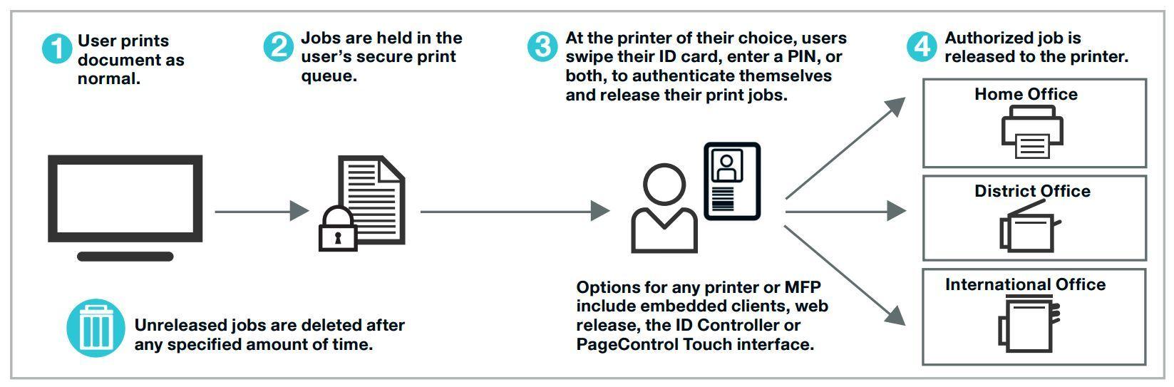 Принтер — находка для шпиона. Как сделать печать в компании безопасным и экономичным процессом - 6