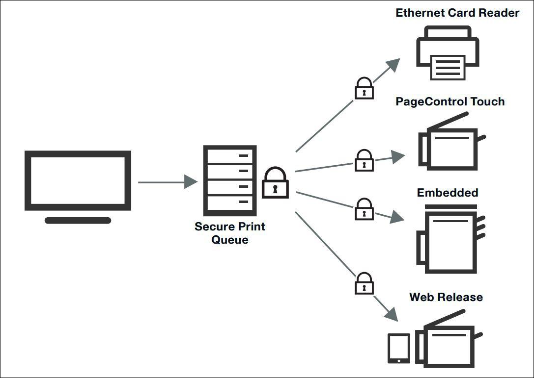Принтер — находка для шпиона. Как сделать печать в компании безопасным и экономичным процессом - 8
