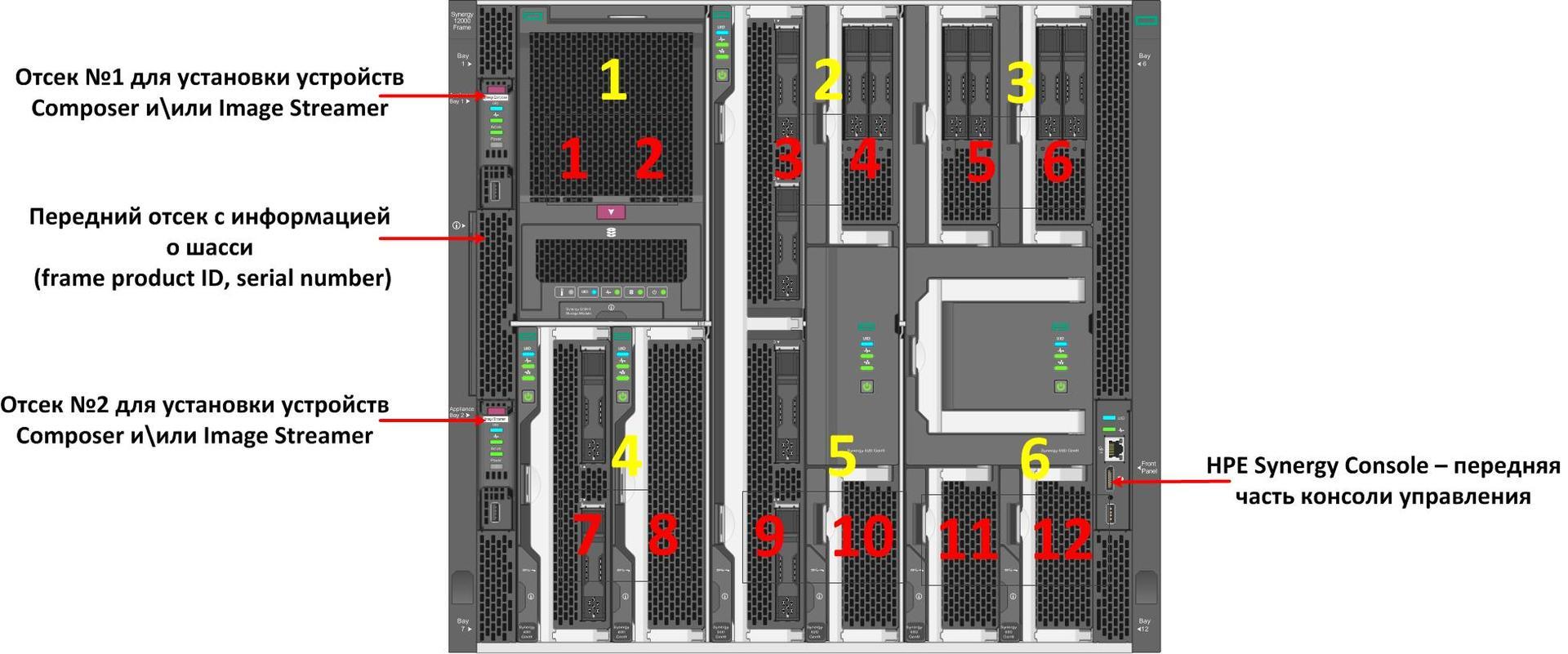 Про HPE Synergy, часть II – Шасси и сервера - 2