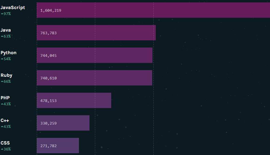 15 самых популярных языков программирования по версии GitHub - 3