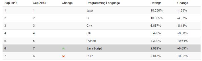 15 самых популярных языков программирования по версии GitHub - 4
