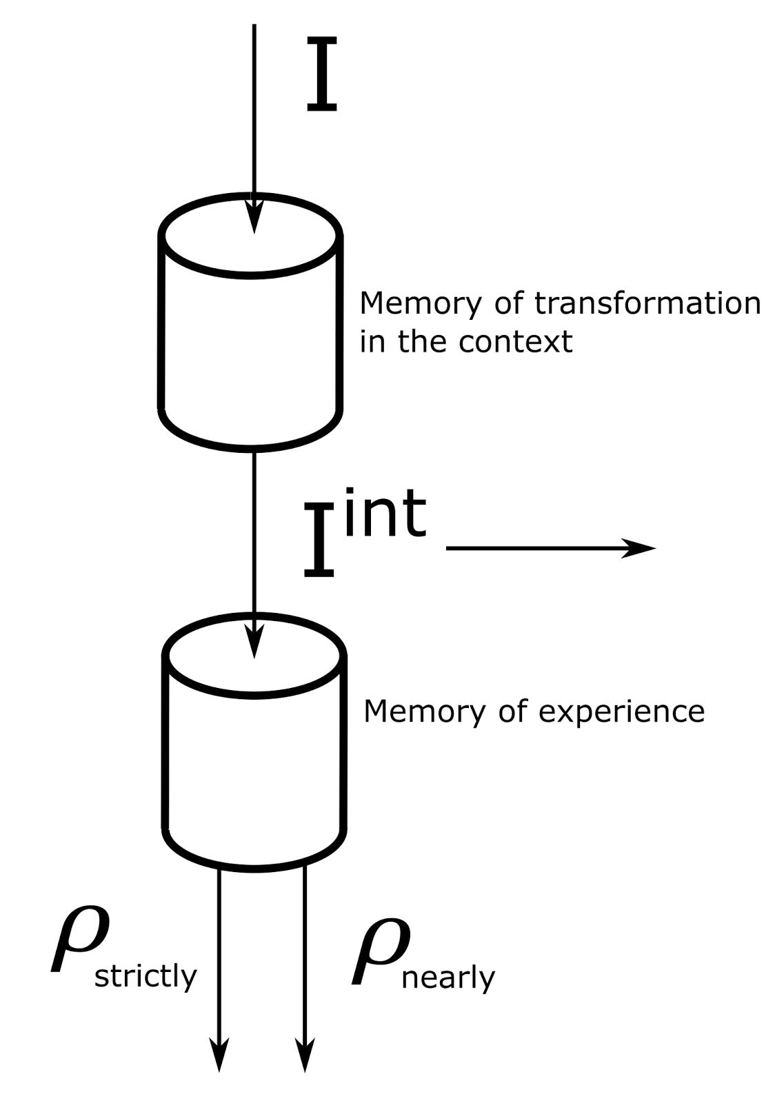 Логика сознания. Часть 6. Кора мозга как пространство вычисления смыслов - 17