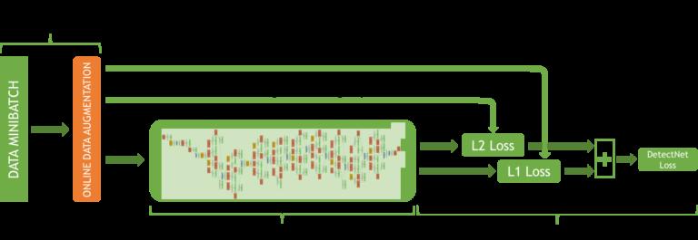 Рисунок 3. Структура сети DetectNet для обучения