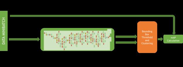 Рисунок 4. Структура сети DetectNet для проверки