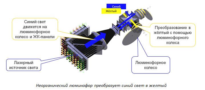 Лазерные инсталляционные проекторы Epson. 56000 часов без замены лампы — теперь реальность - 2