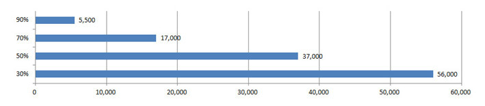 Лазерные инсталляционные проекторы Epson. 56000 часов без замены лампы — теперь реальность - 3