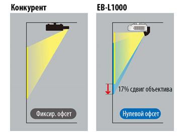 Лазерные инсталляционные проекторы Epson. 56000 часов без замены лампы — теперь реальность - 5