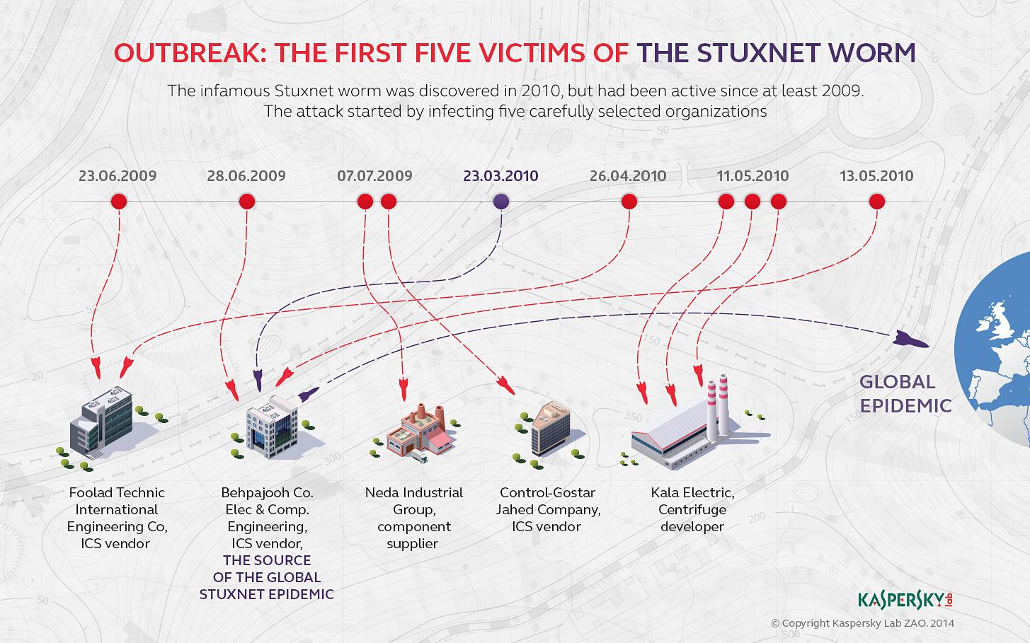 Обратный отсчет: книга о Stuxnet, исследователях вредоносного кода и уязвимой критической инфраструктуре - 5