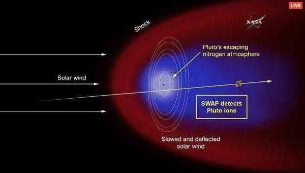 Плутон почему-то светится в рентгеновском диапазоне - 4