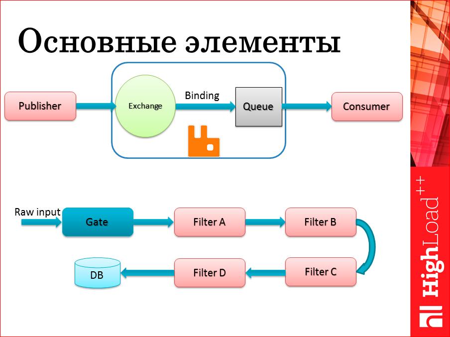 101 способ приготовления RabbitMQ и немного о pipeline архитектуре - 11