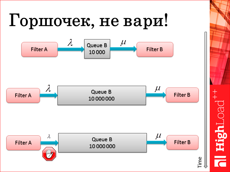 101 способ приготовления RabbitMQ и немного о pipeline архитектуре - 19