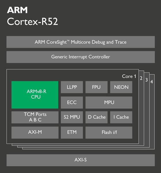 ARM представила ядро Cortex-R52