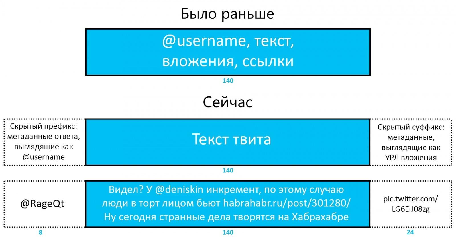 Twitter перестал учитывать ссылки и прикрепленные файлы в длине твита - 1