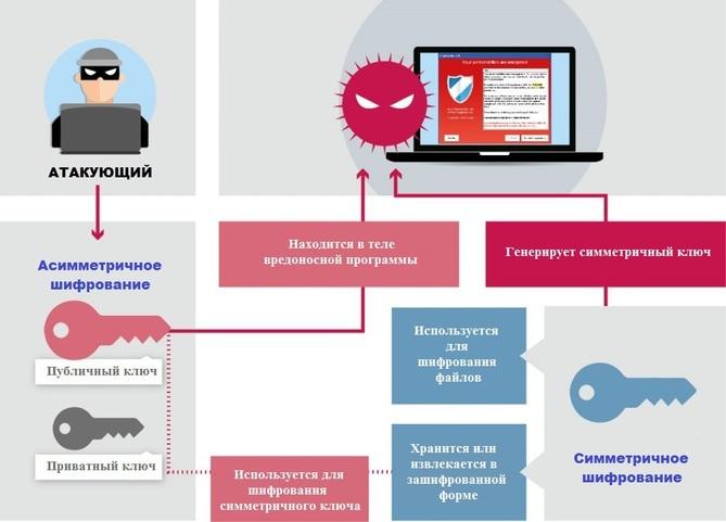 Механизмы шифрования в современных вымогателях - 2