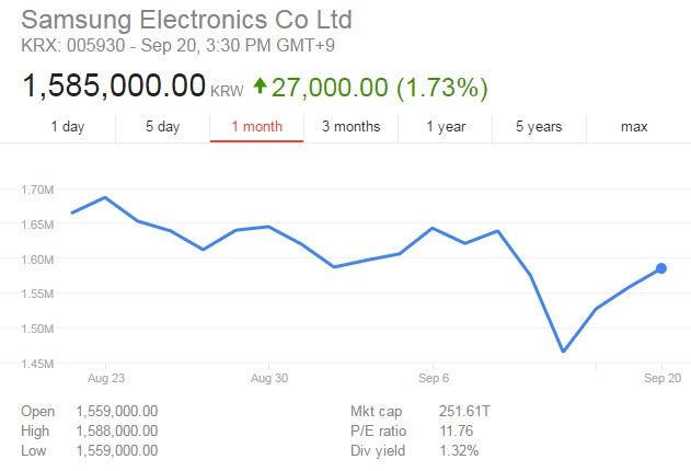 Смартфон Samsung Galaxy Note7 продавался на 25% лучше предшественника перед началом отзывной кампании