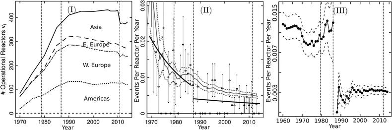 Учёные изменили статистическую оценку рисков для будущих событий вроде Чернобыля и Фукусимы - 2