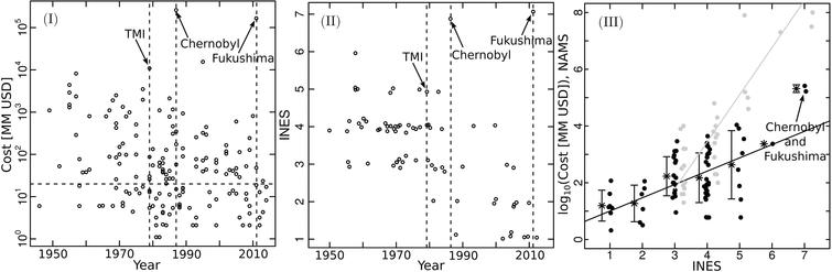 Учёные изменили статистическую оценку рисков для будущих событий вроде Чернобыля и Фукусимы - 1
