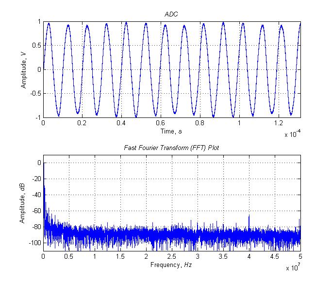 Автоматизация измерения коэффициента гармоник генератора с помощью цифрового осциллографа и MATLAB - 8