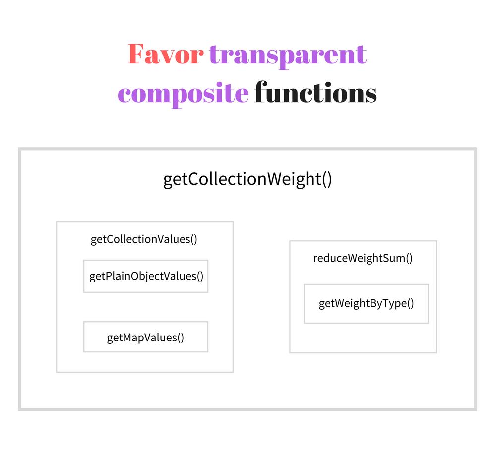 Искусство написания простых и коротких функций - 3
