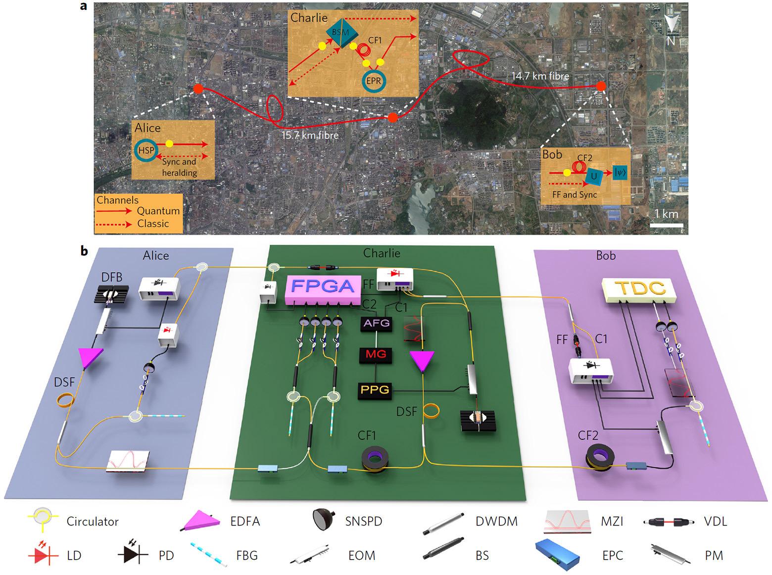 Новый рекорд квантовой телепортации по оптоволокну: 6,2 км по прямой - 5
