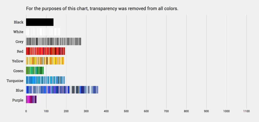 Какие цвета используют самые популярные сайты - 2