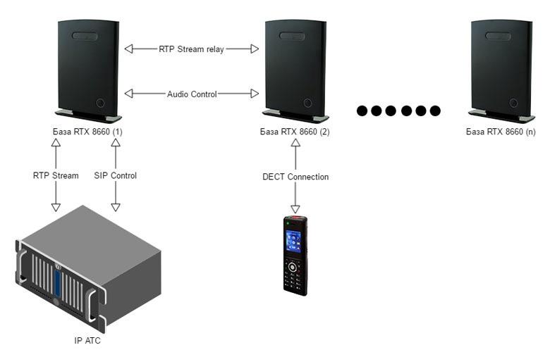 Строим бесшовную DECT IP-телефонию на оборудовании RTX - 12