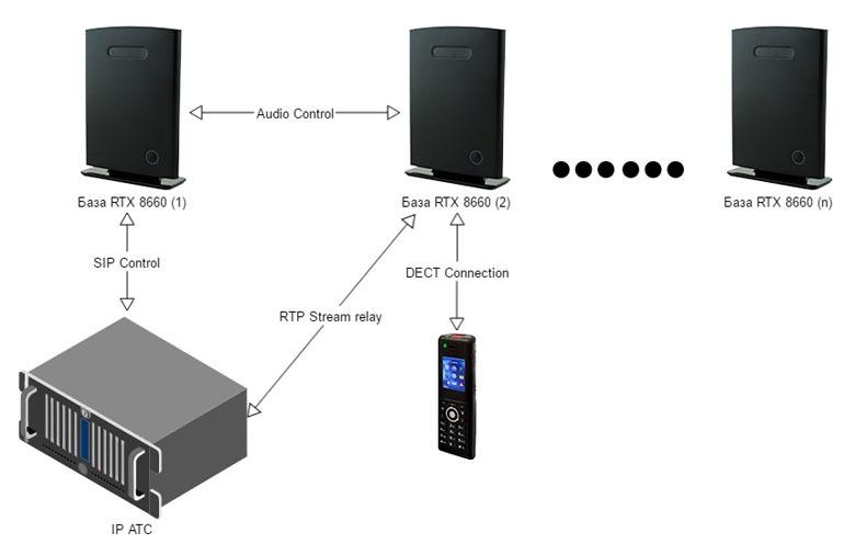 Строим бесшовную DECT IP-телефонию на оборудовании RTX - 14