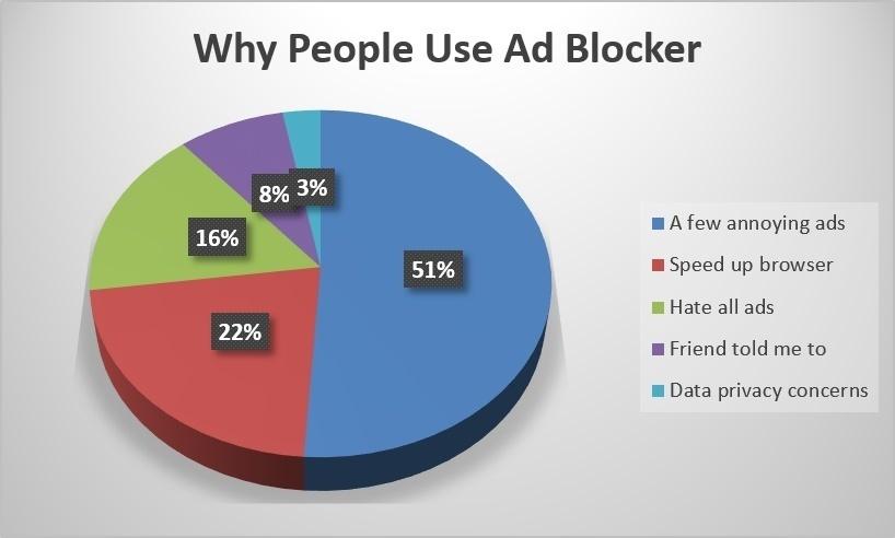 77% пользователей чувствуют вину за блокировку интернет-рекламы - 3