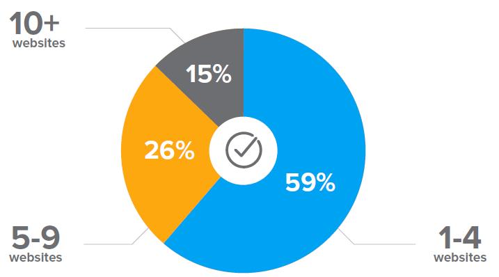 77% пользователей чувствуют вину за блокировку интернет-рекламы - 4