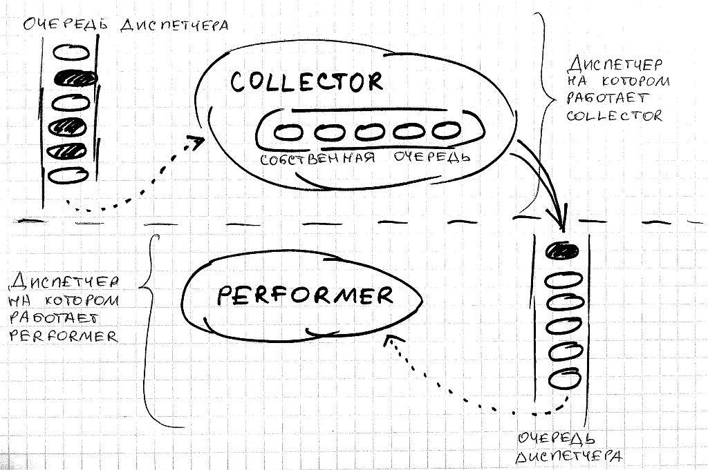 SObjectizer: проблема перегрузки агентов и средства борьбы с ней - 1