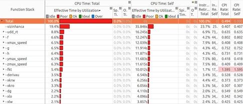 Инструменты Intel для оптимизации приложений и задача о течениях в пористых средах - 6